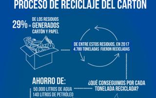 Proceso-de-reciclaje-del-carton---alfilpack