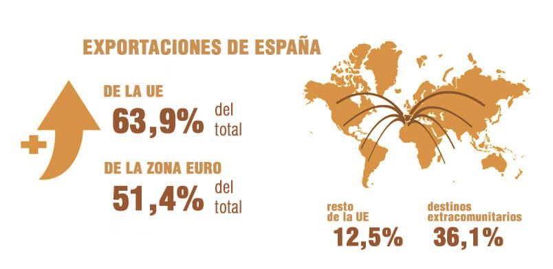 Grafico-exportaciones-Embalaje para exportación-alternativas a la madera