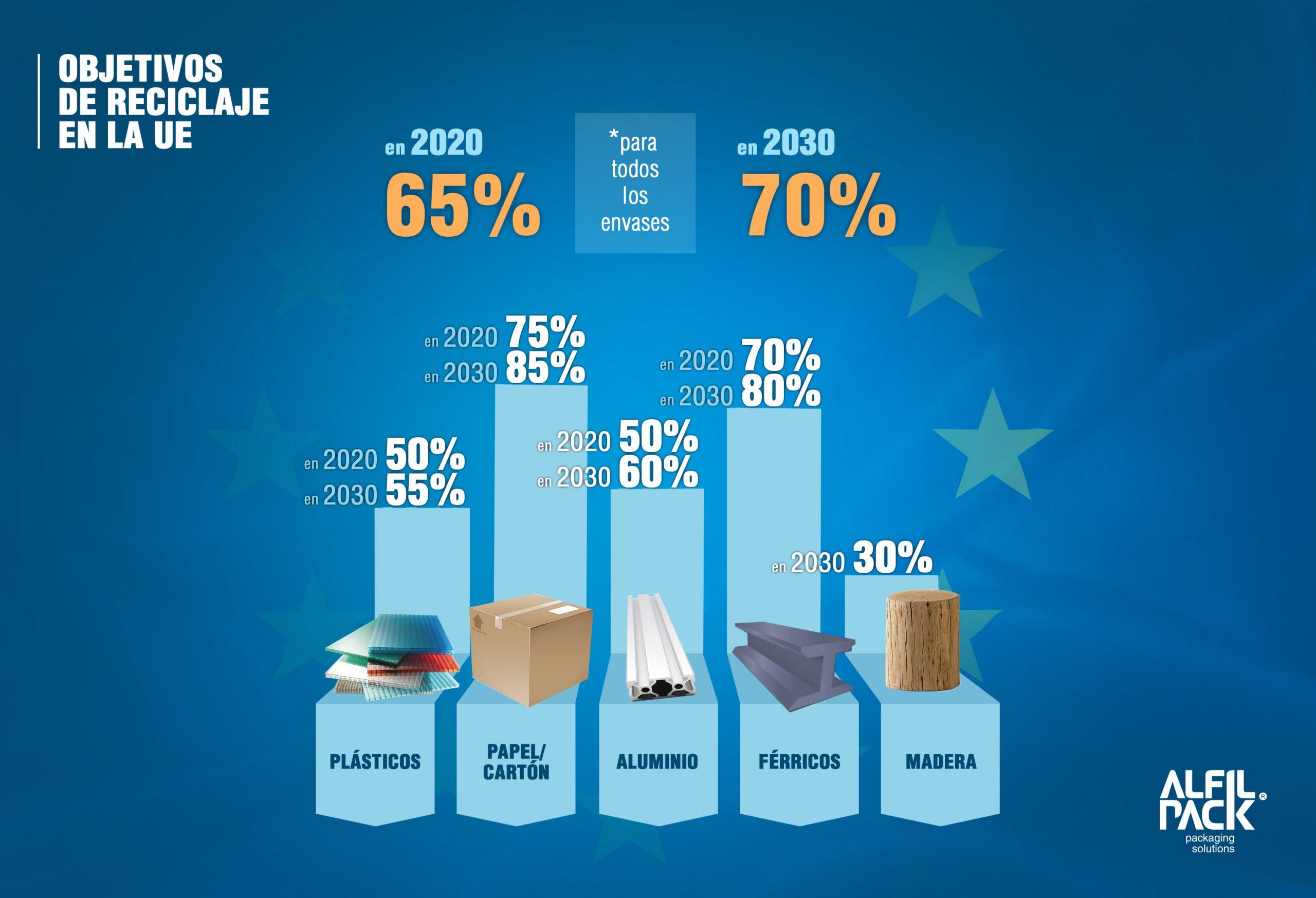 Objetivos de reciclaje en la UE